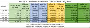Mécénat - Mesures fiscales PME 2020
