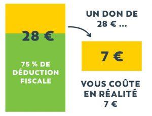 Un don de 28 € défiscalisé à 75% vous coûte en réalité 7€.