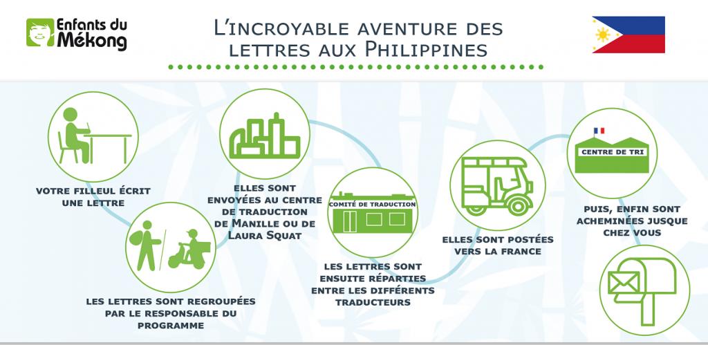 L'incroyable aventure des lettres aux Philippines