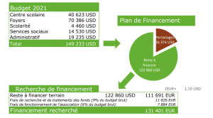 budget battambang 2021